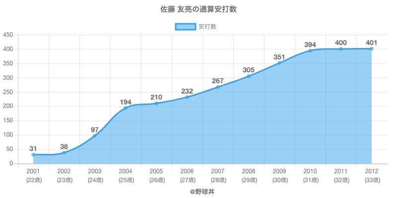 #佐藤 友亮の通算安打数