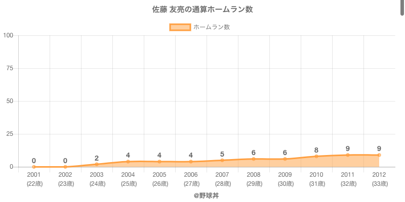 #佐藤 友亮の通算ホームラン数