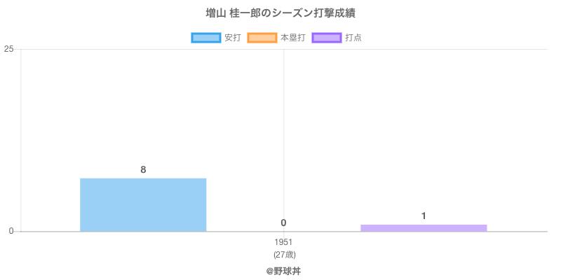 #増山 桂一郎のシーズン打撃成績