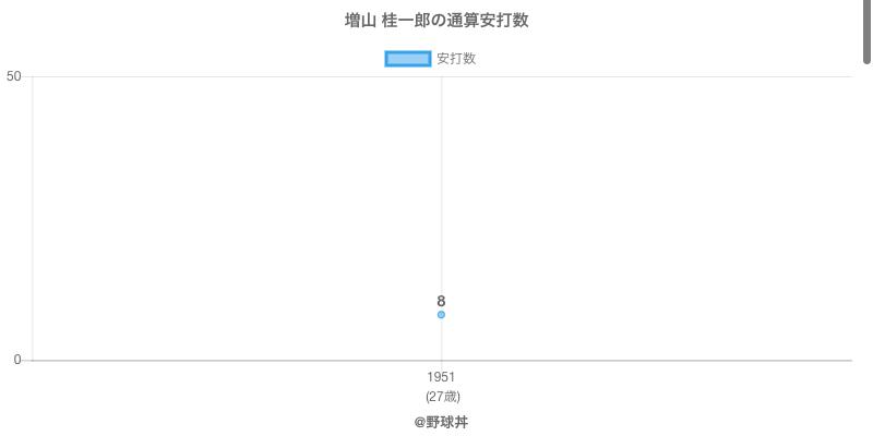 #増山 桂一郎の通算安打数