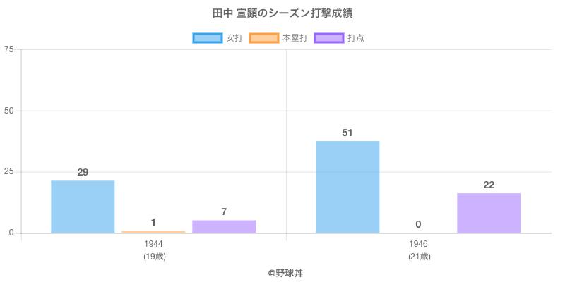 #田中 宣顕のシーズン打撃成績