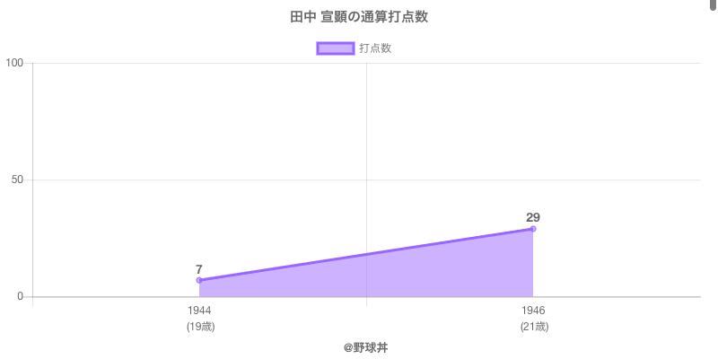 #田中 宣顕の通算打点数