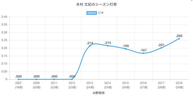 木村 文紀のシーズン打率