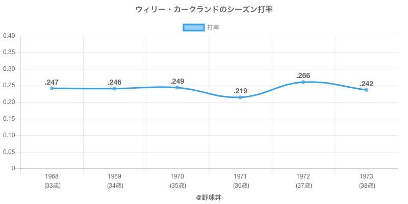 ウィリー・カークランドのシーズン打率