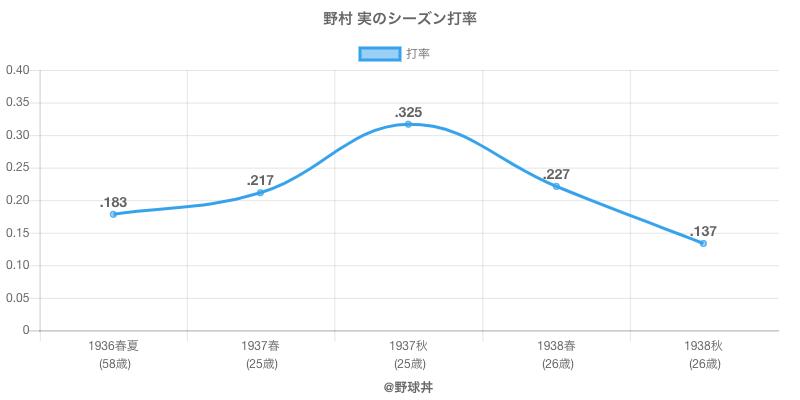 野村 実のシーズン打率