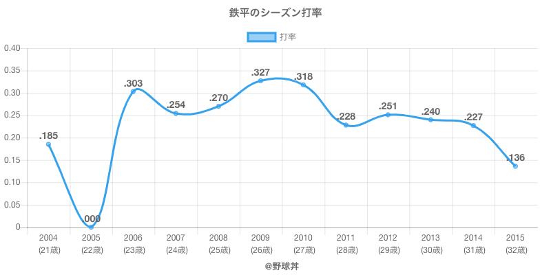 鉄平のシーズン打率