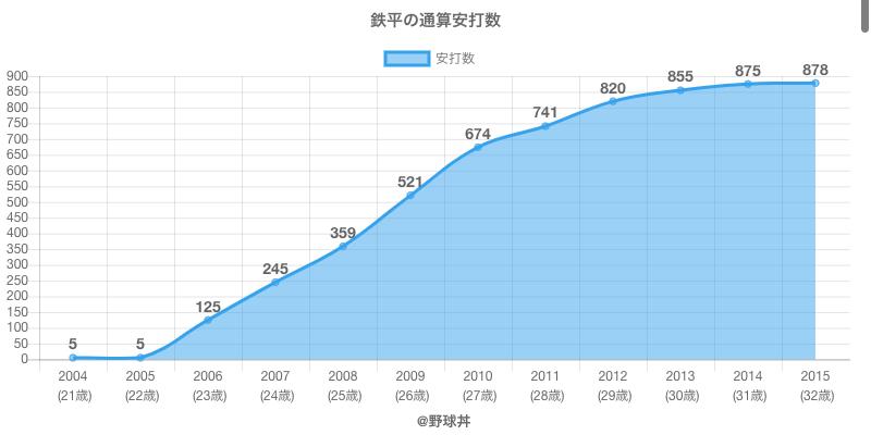 #鉄平の通算安打数