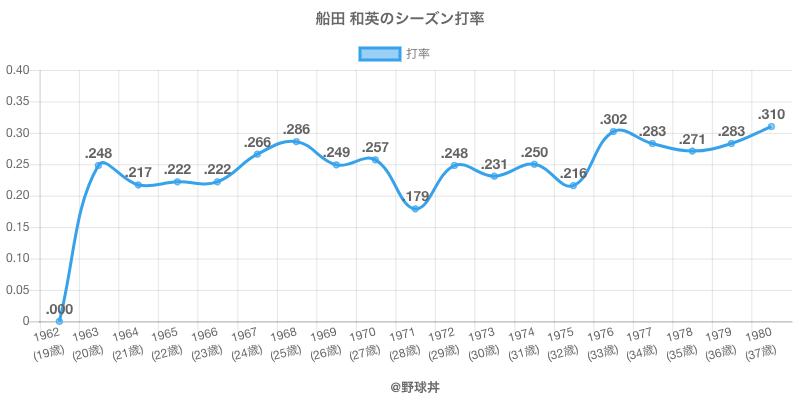 船田 和英のシーズン打率