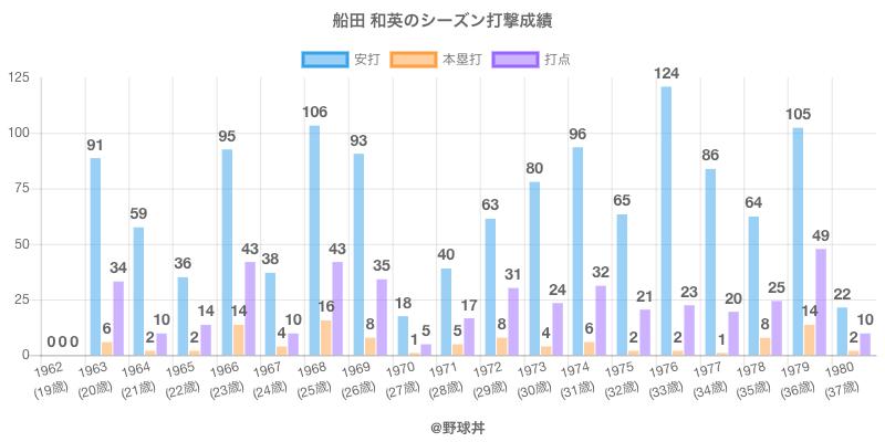 #船田 和英のシーズン打撃成績