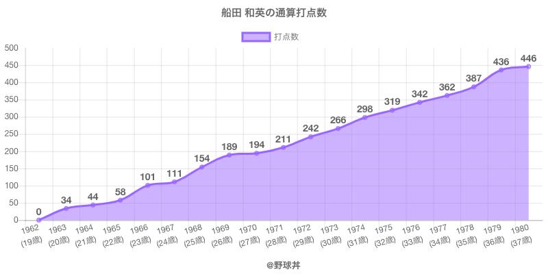 #船田 和英の通算打点数