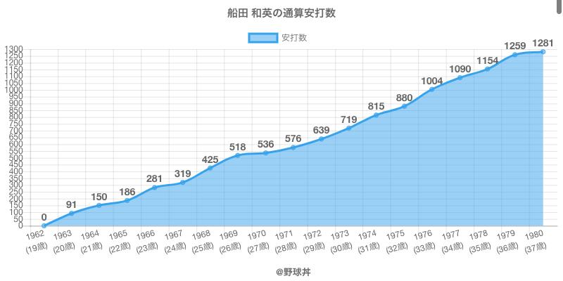 #船田 和英の通算安打数