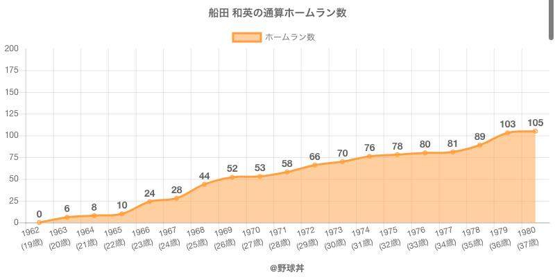 #船田 和英の通算ホームラン数