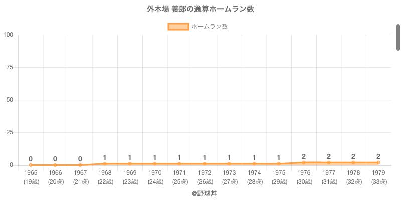 #外木場 義郎の通算ホームラン数