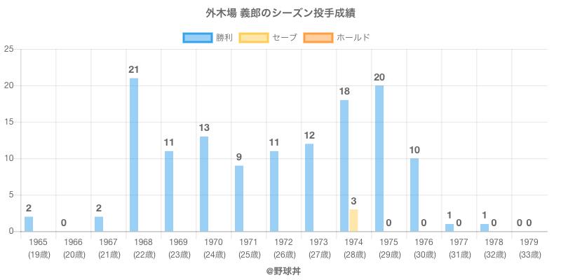 #外木場 義郎のシーズン投手成績