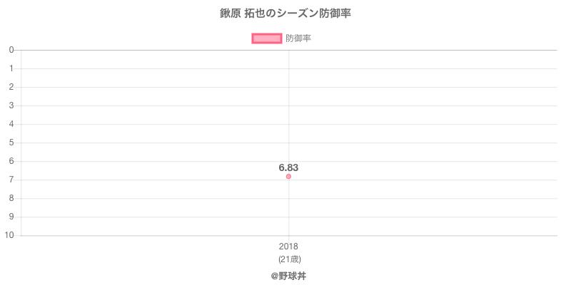 鍬原 拓也のシーズン防御率