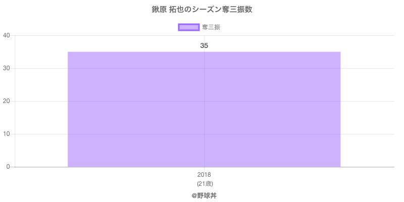 #鍬原 拓也のシーズン奪三振数