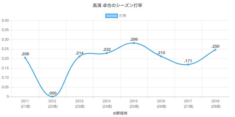 高濱 卓也のシーズン打率