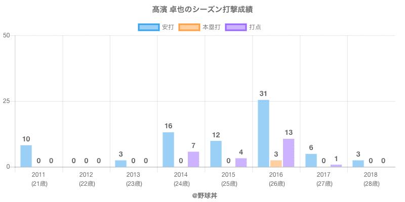 #高濱 卓也のシーズン打撃成績