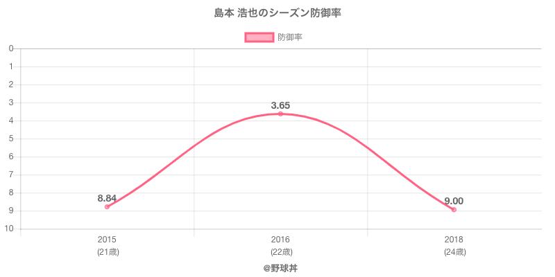 島本 浩也のシーズン防御率