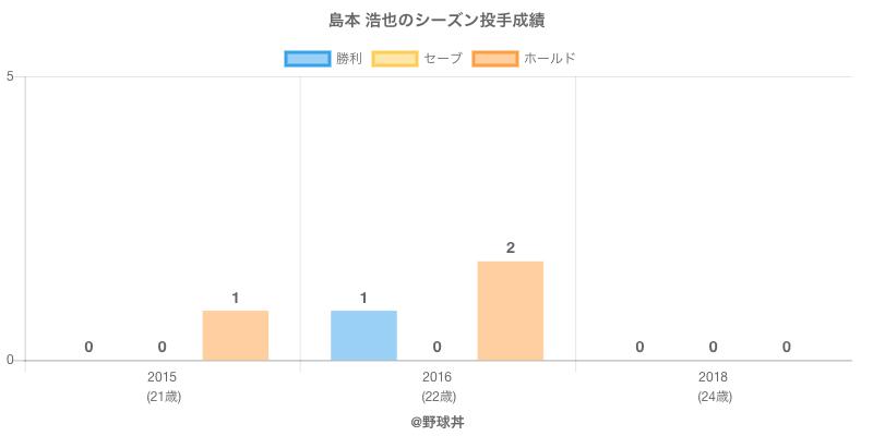 #島本 浩也のシーズン投手成績