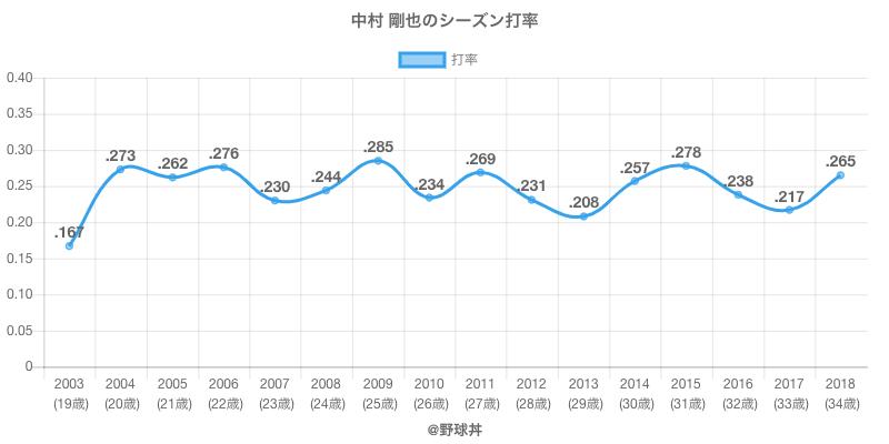 中村 剛也のシーズン打率