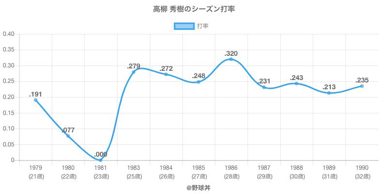 高柳 秀樹のシーズン打率