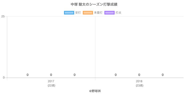 #中塚 駿太のシーズン打撃成績