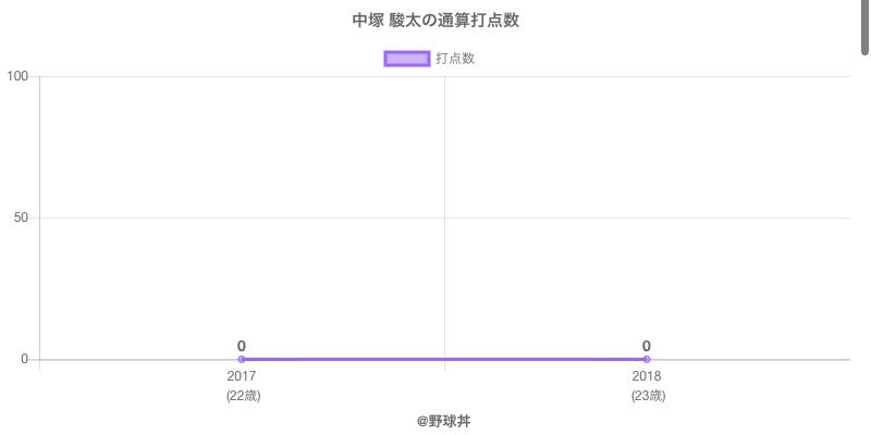 #中塚 駿太の通算打点数