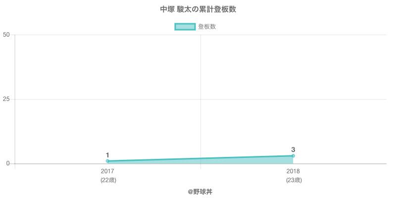 #中塚 駿太の累計登板数