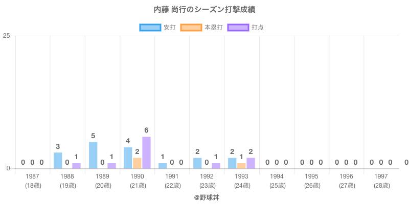 #内藤 尚行のシーズン打撃成績
