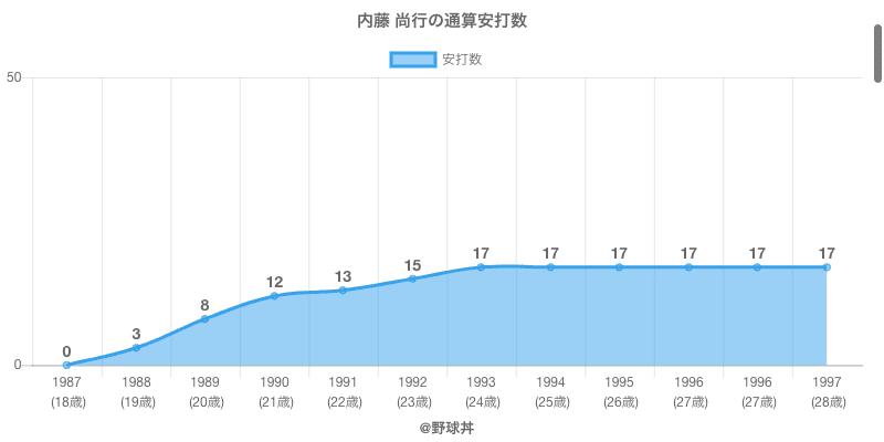 #内藤 尚行の通算安打数