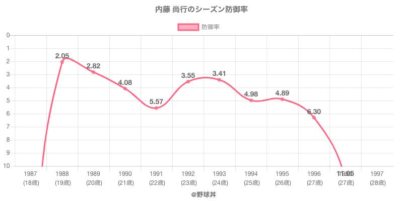 内藤 尚行のシーズン防御率
