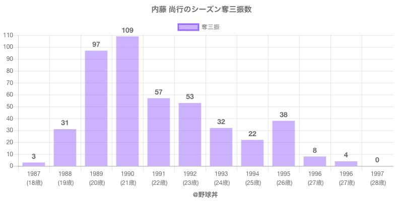 #内藤 尚行のシーズン奪三振数