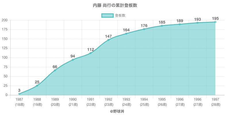 #内藤 尚行の累計登板数