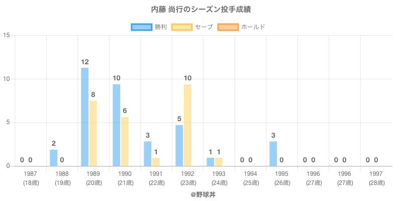 #内藤 尚行のシーズン投手成績