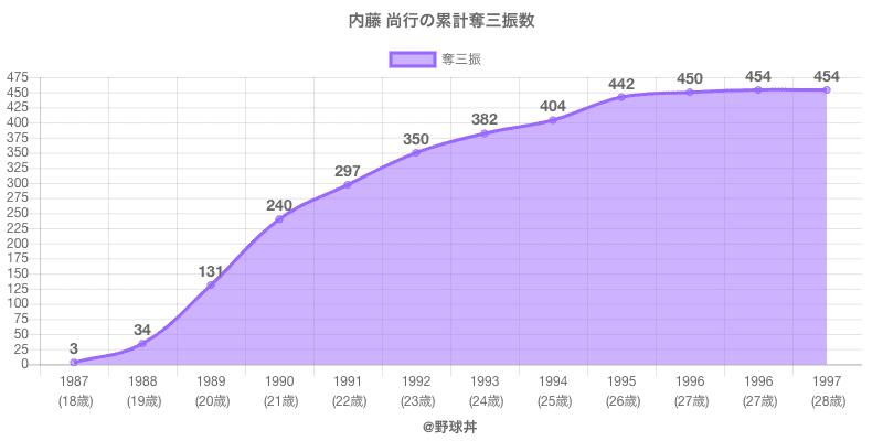 #内藤 尚行の累計奪三振数