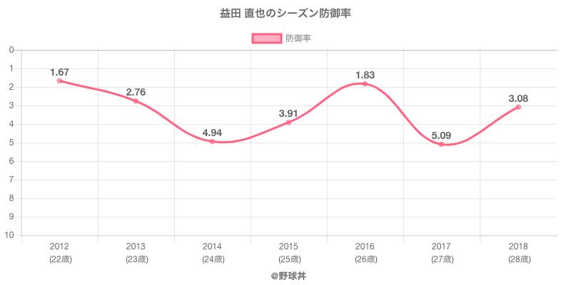 益田 直也のシーズン防御率