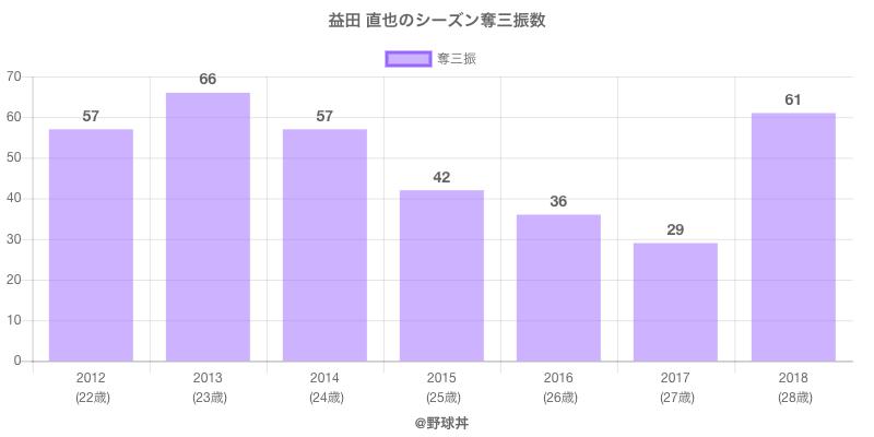 #益田 直也のシーズン奪三振数