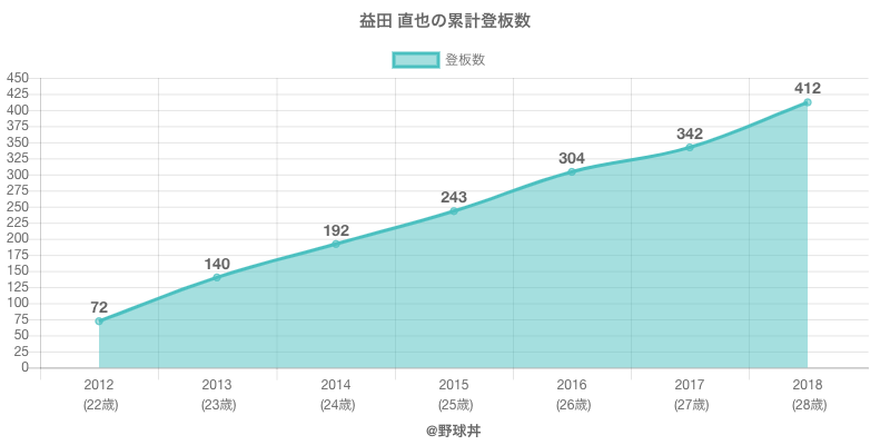 #益田 直也の累計登板数