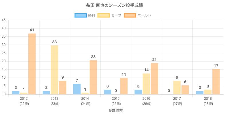 #益田 直也のシーズン投手成績