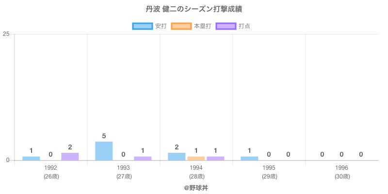 #丹波 健二のシーズン打撃成績