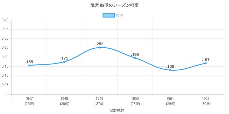 武宮 敏明のシーズン打率