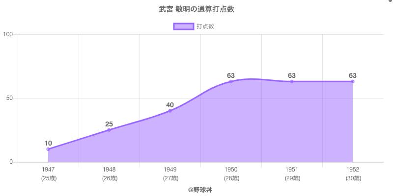 #武宮 敏明の通算打点数
