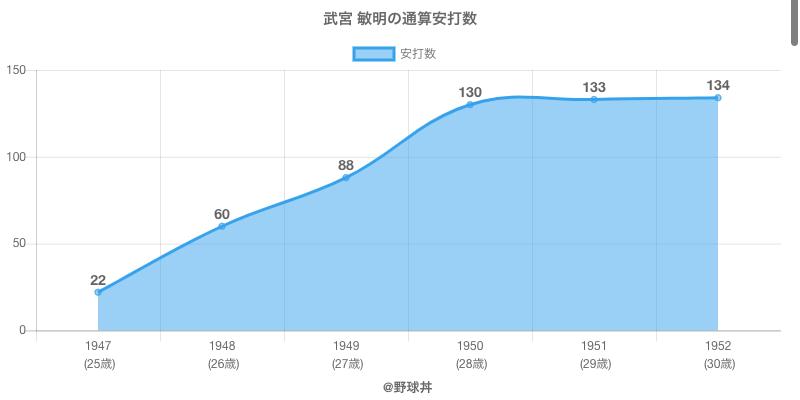 #武宮 敏明の通算安打数