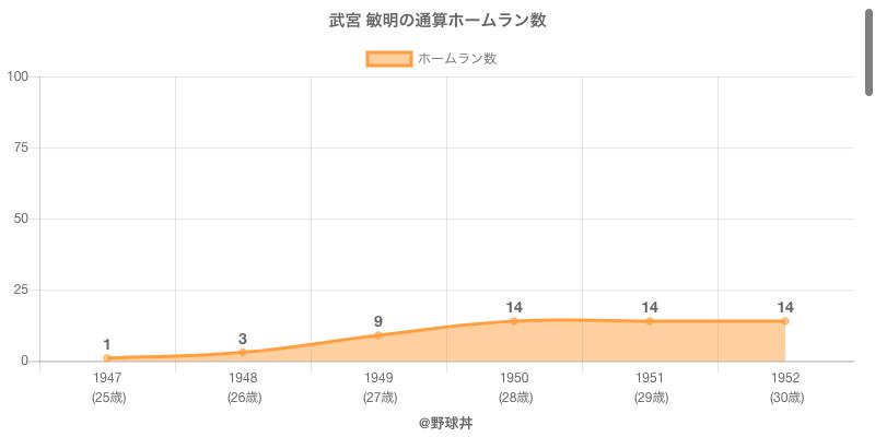#武宮 敏明の通算ホームラン数
