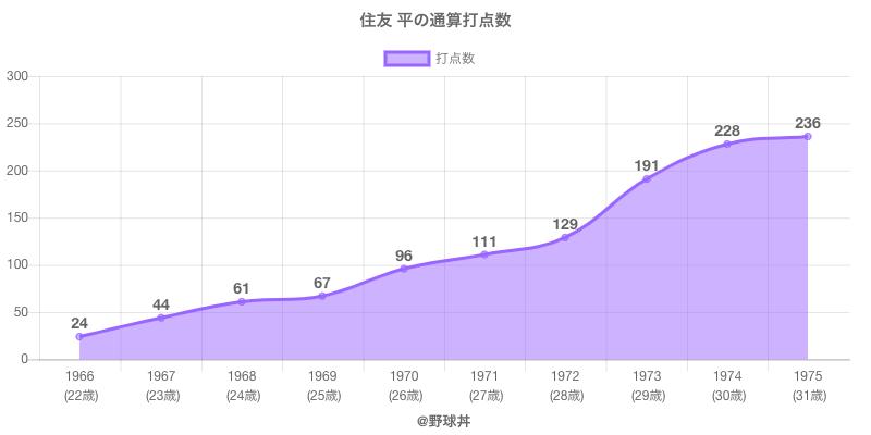 #住友 平の通算打点数