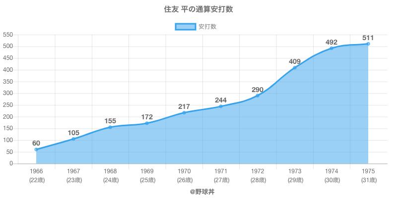 #住友 平の通算安打数