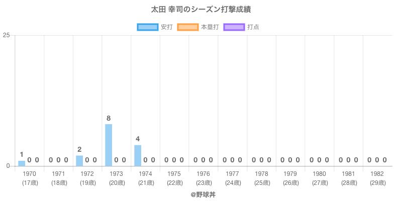 #太田 幸司のシーズン打撃成績