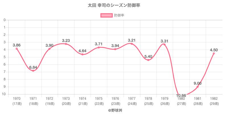 太田 幸司のシーズン防御率