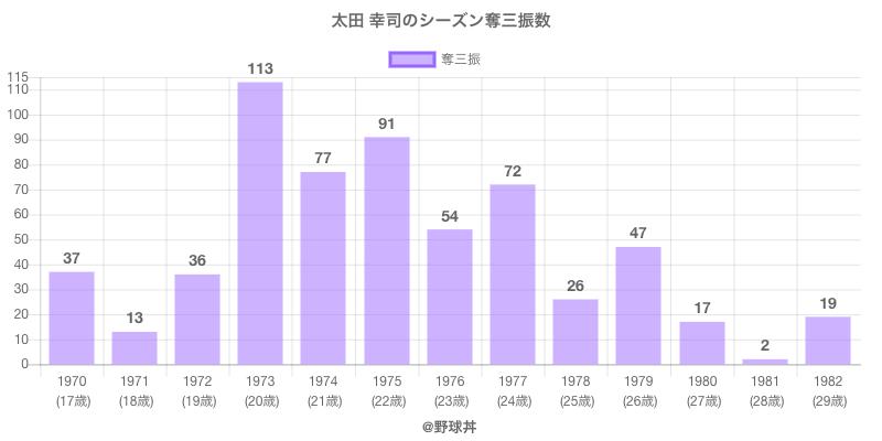 #太田 幸司のシーズン奪三振数